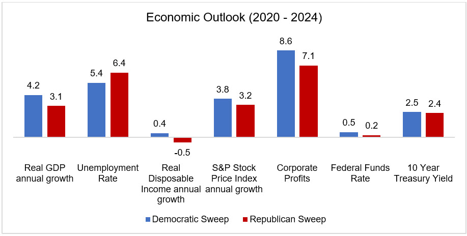 Economic Outlook (2020 - 2024)